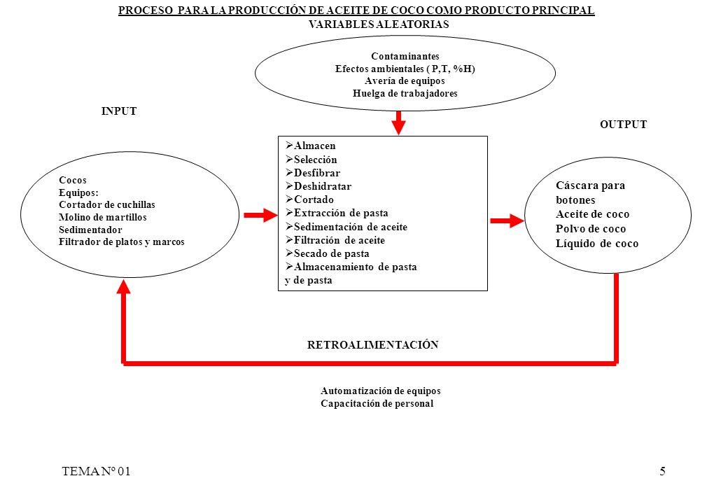 TEMA Nº 015 Almacen Selección Desfibrar Deshidratar Cortado Extracción de pasta Sedimentación de aceite Filtración de aceite Secado de pasta Almacenam
