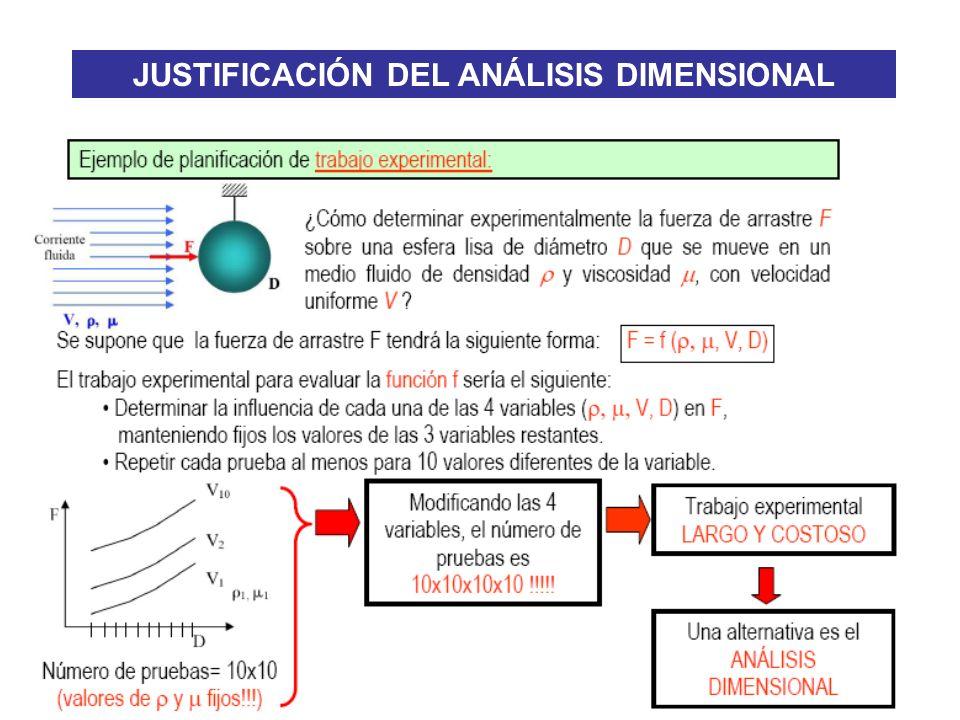 JUSTIFICACIÓN DEL ANÁLISIS DIMENSIONAL