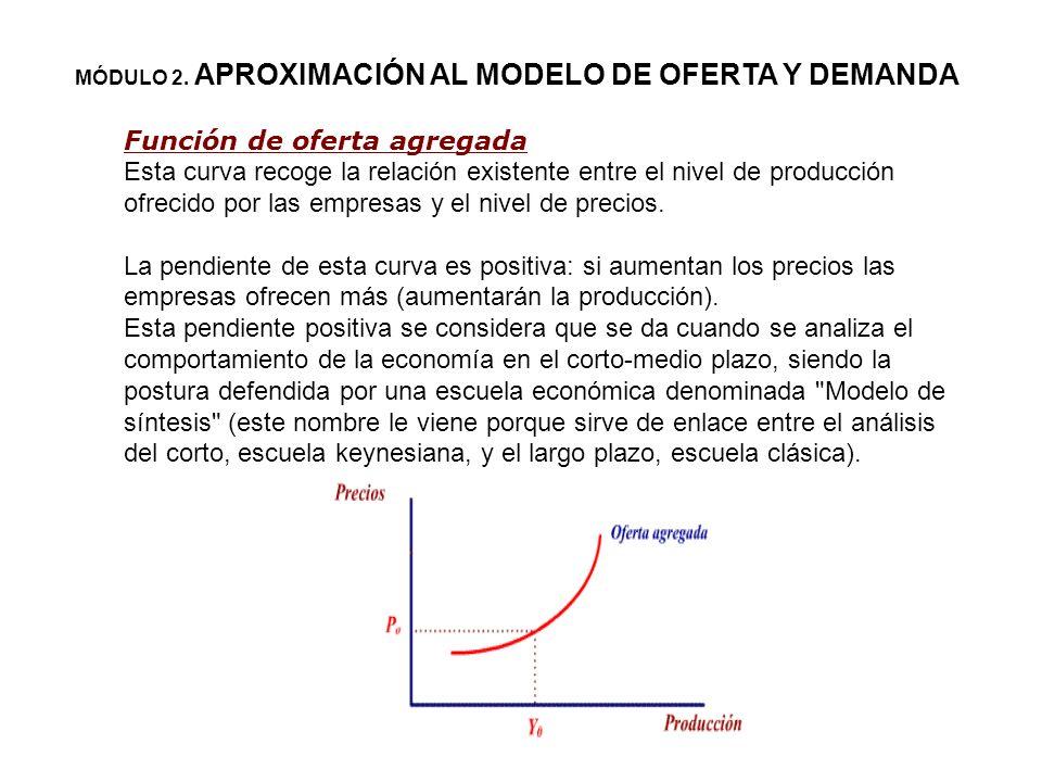 Oferta agregada Por sí misma, la curva de demanda agregada no nos dice el nivel de precios ni la cantidad de producción. Sólo nos da una relación entr