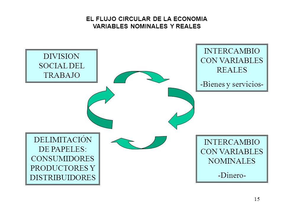 15 DIVISION SOCIAL DEL TRABAJO DELIMITACIÓN DE PAPELES: CONSUMIDORES PRODUCTORES Y DISTRIBUIDORES INTERCAMBIO CON VARIABLES REALES -Bienes y servicios
