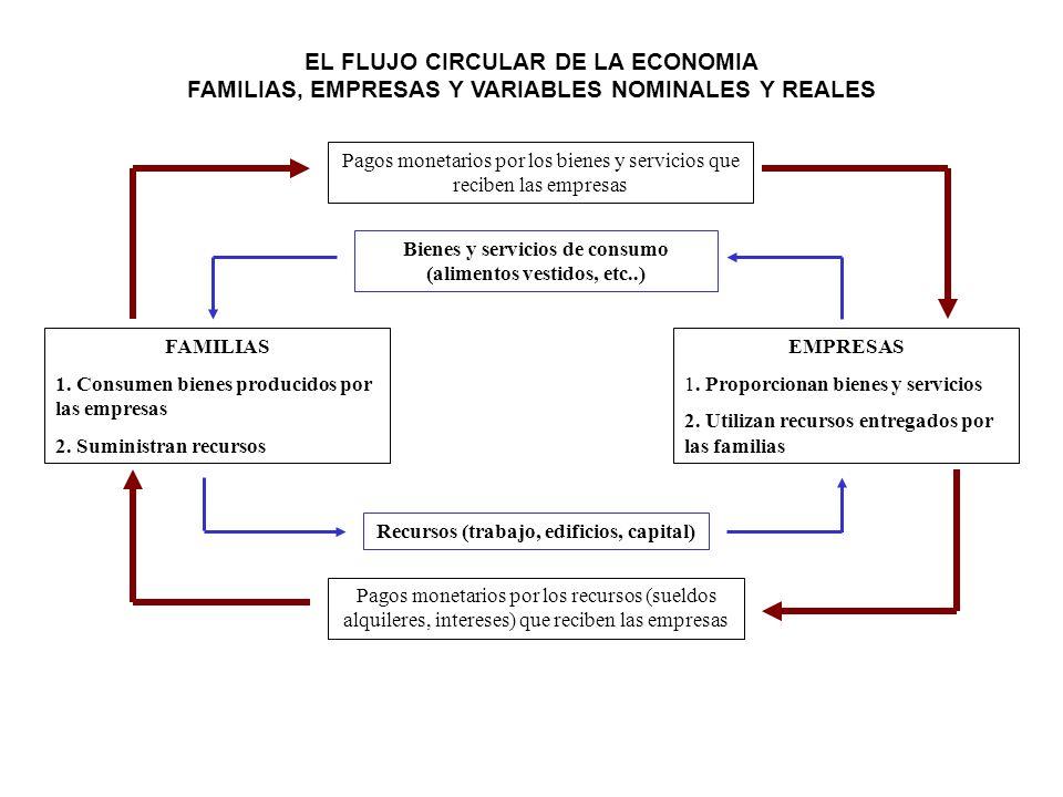 FAMILIAS 1. Consumen bienes producidos por las empresas 2. Suministran recursos EMPRESAS 1. Proporcionan bienes y servicios 2. Utilizan recursos entre