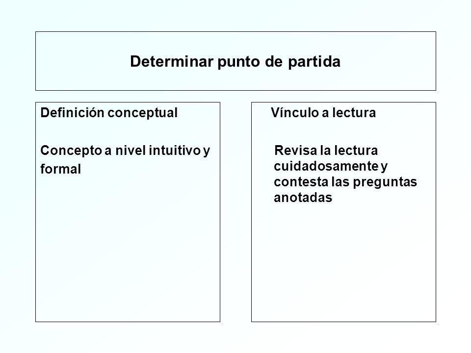 Determinar punto de partida Definición conceptual Concepto a nivel intuitivo y formal Vínculo a lectura Revisa la lectura cuidadosamente y contesta las preguntas anotadas