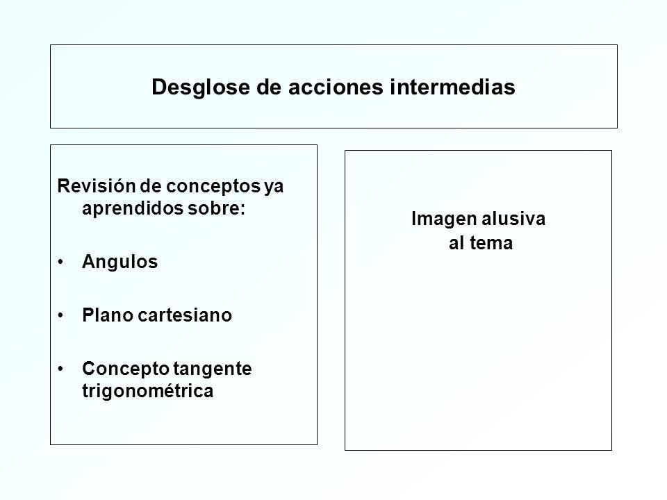 Desglose de acciones intermedias Ángulos Concepto a nivel intuitivo y formal Vínculo a video sobre el tema Una vez que hallas visto el video, describe brevemente el contenido del mismo.