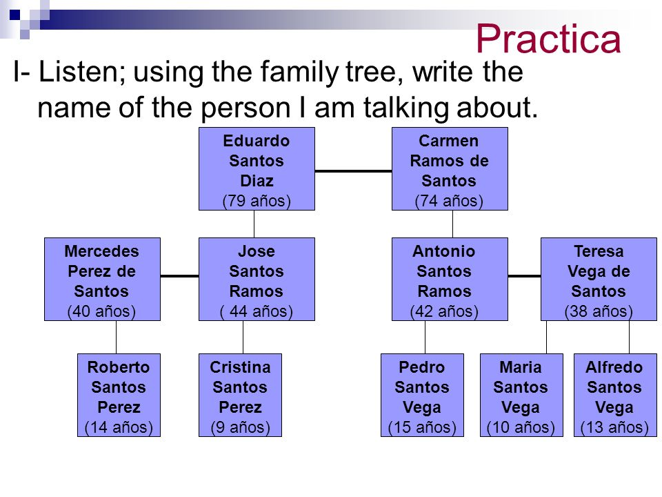Practica I- Listen; using the family tree, write the name of the person I am talking about.