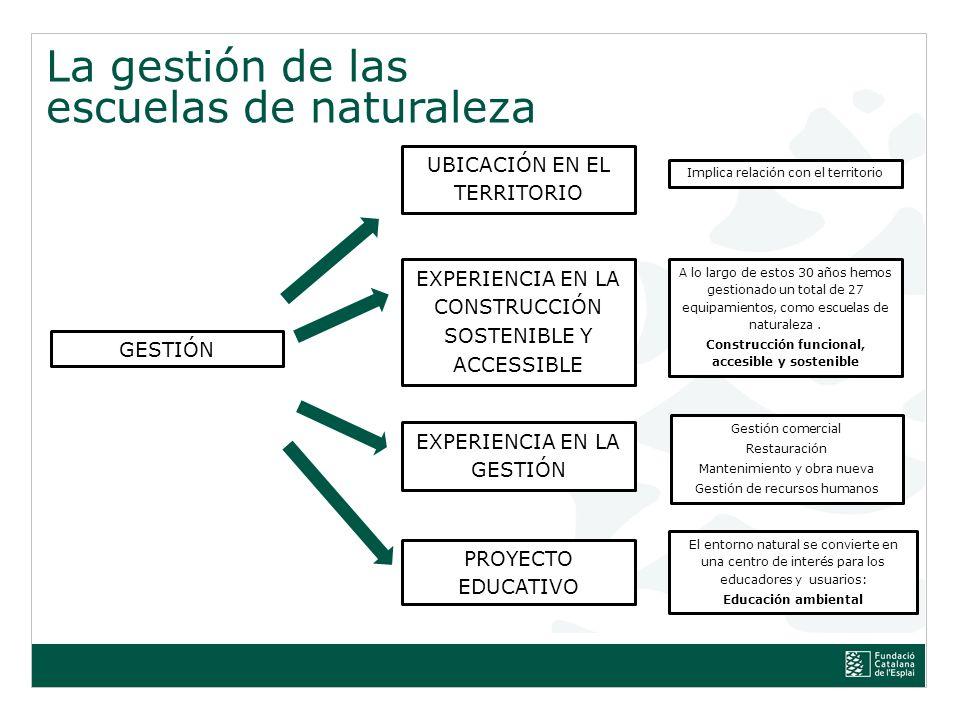 Títol de la presentació, subtítol de la presentació La gestión de las escuelas de naturaleza http://www.esplai.org/ca/equipaments/albergs-i-cases-de-colonies/cases-de-colonies-i- terrenys-d-acampades