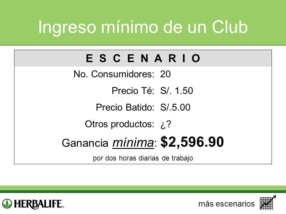 Ingreso mínimo de un Club E S C E N A R I O No. Consumidores:20 Precio Té:S/. 1.50 Precio Batido:S/.5.00 Otros productos:¿? Ganancia mínima : $2,596.9