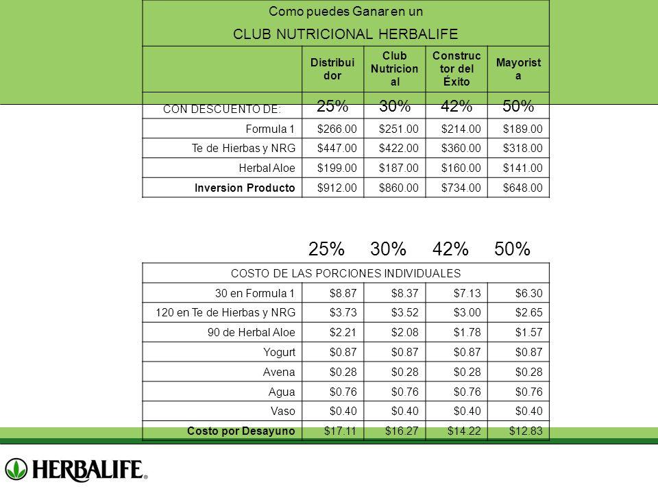 Como puedes Ganar en un CLUB NUTRICIONAL HERBALIFE Distribui dor Club Nutricion al Construc tor del Éxito Mayorist a CON DESCUENTO DE: 25%30%42%50% Fo