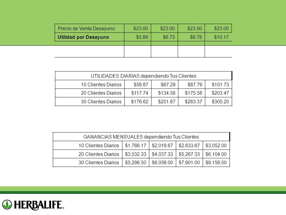 GANANCIAS MENSUALES dependiendo Tus Clientes 10 Clientes Diarios$1,766.17$2,018.67$2,633.67$3,052.00 20 Clientes Diarios$3,532.33$4,037.33$5,267.33$6,