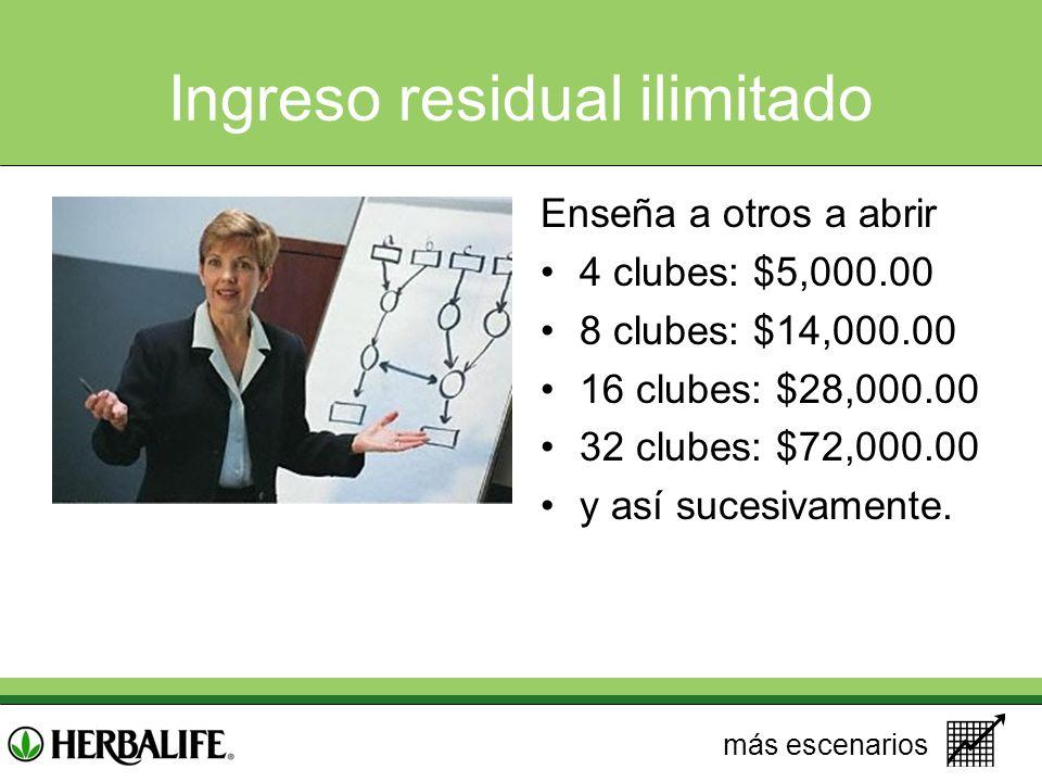 Ingreso residual ilimitado Enseña a otros a abrir 4 clubes: $5,000.00 8 clubes: $14,000.00 16 clubes: $28,000.00 32 clubes: $72,000.00 y así sucesivam