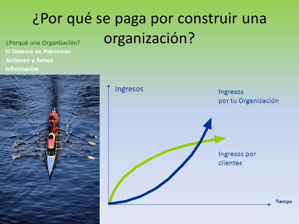 Recomendar Productos a Clientes Patrocinar Distribuidores ¿Por qué se paga por construir una organización?