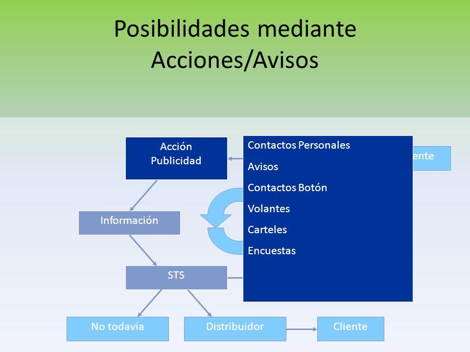 No todavíaDistribuidor El Sistema de Patrocinio ClientesSupervisor Acción Publicidad Información Clientes STS SistemaPlan de Acción
