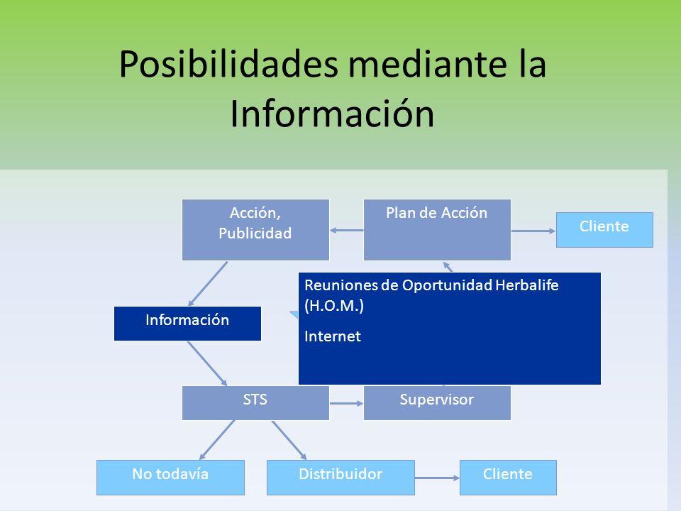 Posibilidades mediante Acciones/Avisos Distribuidor Cliente Supervisor Aktion, Werbung Información Cliente STS Sistema Plan de Acción No todavía Conta