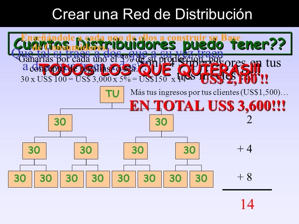 Crear una Red de Distribución Personas interesadas en incrementar sus ingresos Personas insatisfechas con su situación actual Personas que estén busca