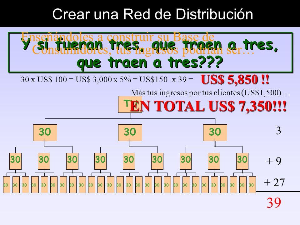 Crear una Red de Distribución Cuántos Distribuidores puedo tener?? 2 + 4 + 8 14 TU Qué tal si traes a dos, que a su vez traen a dos, que traen a dos??