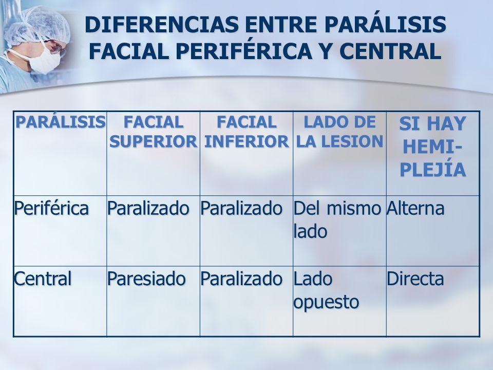 DIFERENCIAS ENTRE PARÁLISIS FACIAL PERIFÉRICA Y CENTRAL PARÁLISIS FACIAL SUPERIOR FACIAL INFERIOR LADO DE LA LESION SI HAY HEMI- PLEJÍA PeriféricaPara