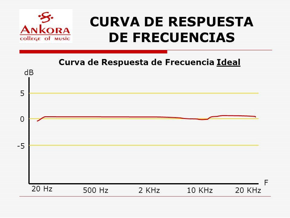 CURVA DE RESPUESTA DE FRECUENCIAS Curva de Respuesta de Frecuencia Ideal dB F 20 Hz 500 Hz2 KHz10 KHz20 KHz 5 0 -5