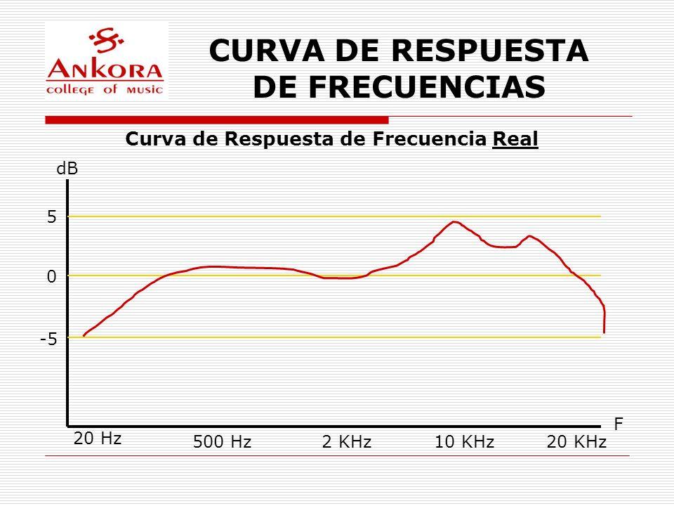 CURVA DE RESPUESTA DE FRECUENCIAS dB F 20 Hz 500 Hz2 KHz10 KHz20 KHz 5 0 -5 Curva de Respuesta de Frecuencia Real