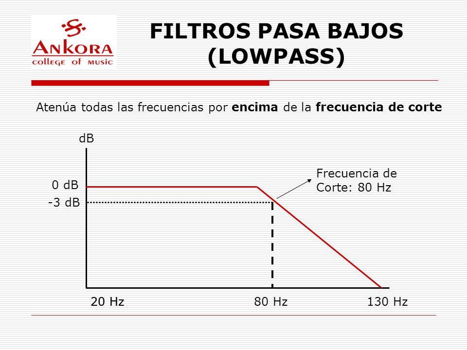 FILTROS PASA BAJOS (LOWPASS) Atenúa todas las frecuencias por encima de la frecuencia de corte dB 80 Hz 0 dB -3 dB Frecuencia de Corte: 80 Hz 20 Hz130