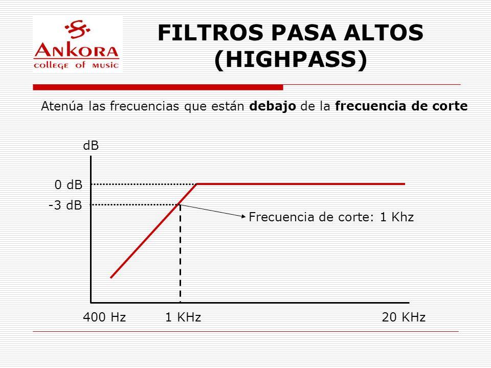 FILTROS PASA ALTOS (HIGHPASS) Atenúa las frecuencias que están debajo de la frecuencia de corte dB 1 KHz400 Hz20 KHz 0 dB -3 dB Frecuencia de corte: 1