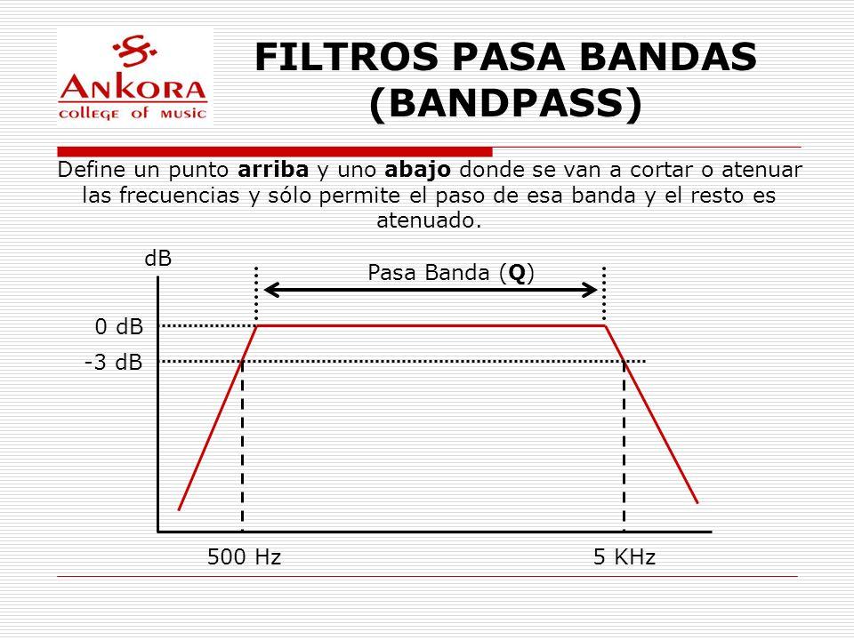 FILTROS PASA BANDAS (BANDPASS) dB 500 Hz5 KHz 0 dB -3 dB Pasa Banda (Q) Define un punto arriba y uno abajo donde se van a cortar o atenuar las frecuen