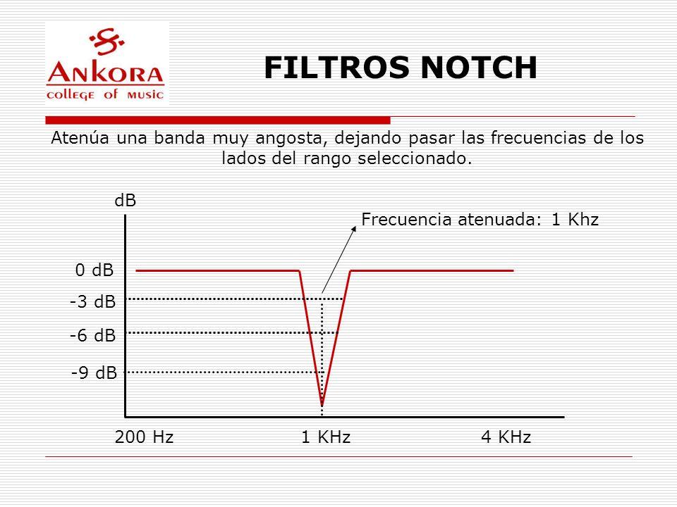 FILTROS NOTCH dB 1 KHz200 Hz4 KHz 0 dB -3 dB -6 dB -9 dB Frecuencia atenuada: 1 Khz Atenúa una banda muy angosta, dejando pasar las frecuencias de los