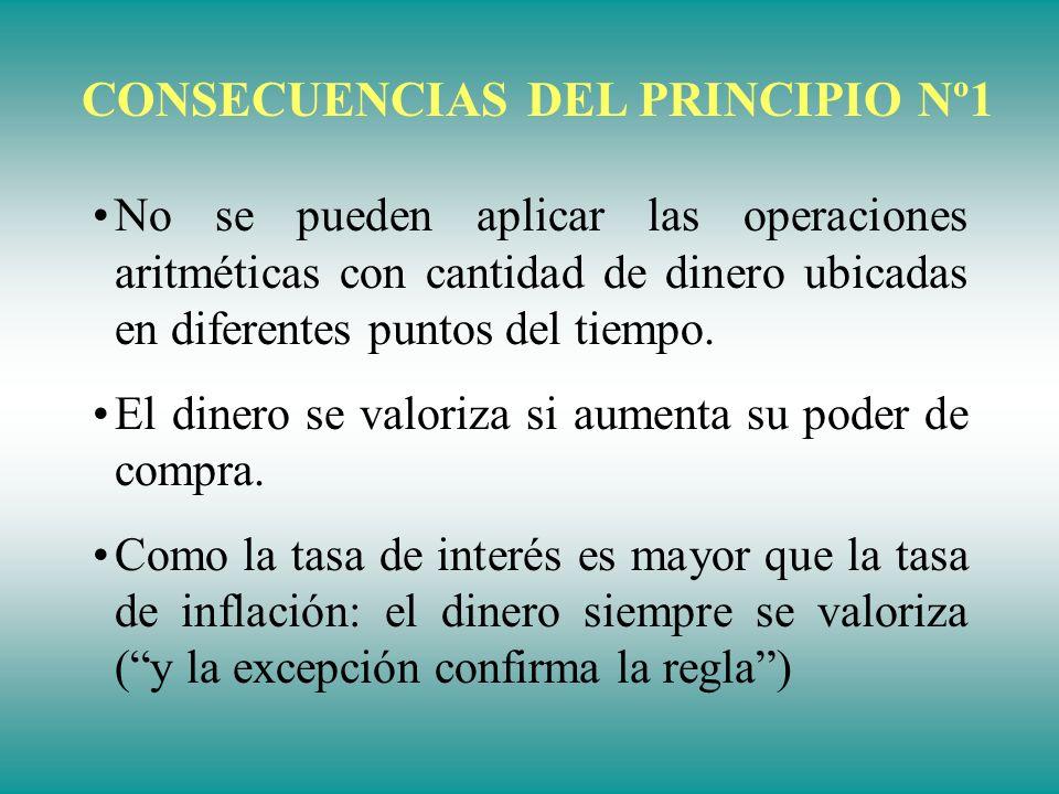 PRINCIPIOS FUNDAMENTALES PRINCIPIO N° 2: DE EQUIVALENCIA Dos cantidades de dinero ubicadas en diferentes puntos del tiempo son equivalentes si al trasladarlas al mismo punto, se hacen iguales en magnitud.