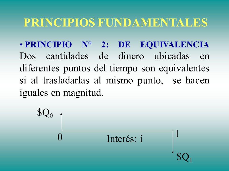 Q0Q0 Q1Q1 Q2Q2 Q3Q3 QnQn 0 1 2 3 n PRINCIPIOS FUNDAMENTALES ¿Cuándo Q 1 + Q 2 + Q 3 +...