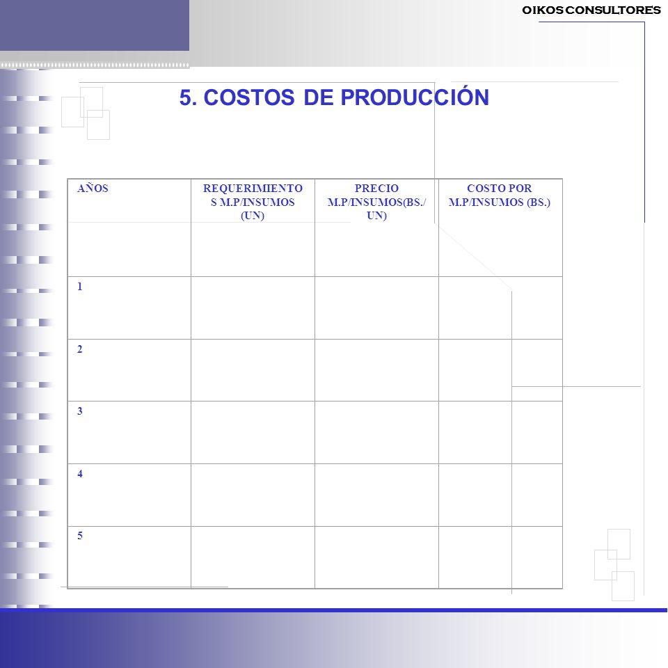 5. COSTOS DE PRODUCCIÓN AÑOSREQUERIMIENTO S M.P/INSUMOS (UN) PRECIO M.P/INSUMOS(BS./ UN) COSTO POR M.P/INSUMOS (BS.) 1 2 3 4 5 OIKOS CONSULTORES