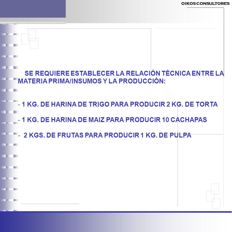 SE REQUIERE ESTABLECER LA RELACIÓN TÉCNICA ENTRE LA MATERIA PRIMA/INSUMOS Y LA PRODUCCIÓN: - 1 KG. DE HARINA DE TRIGO PARA PRODUCIR 2 KG. DE TORTA - 1