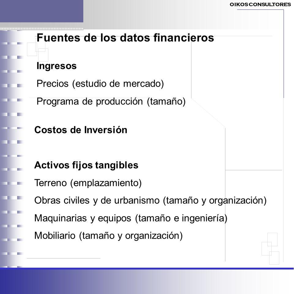 Fuentes de los datos financieros Ingresos Precios (estudio de mercado) Programa de producción (tamaño) Costos de Inversión Activos fijos tangibles Ter