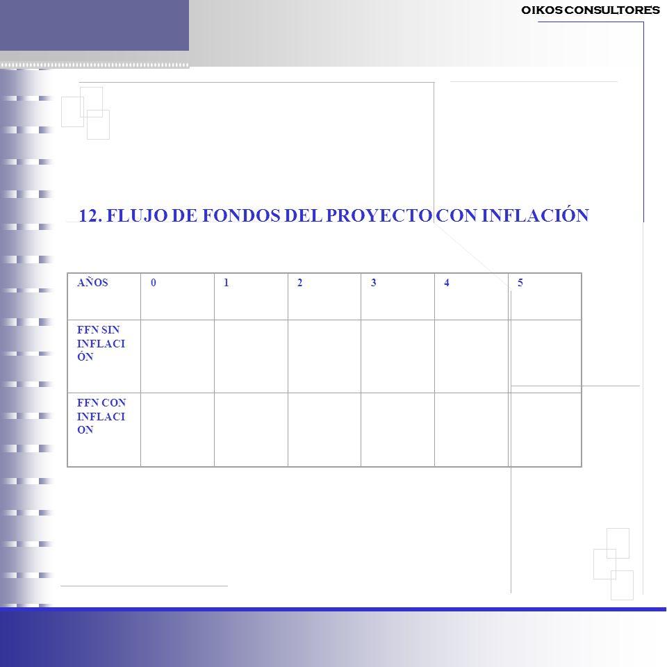 12. FLUJO DE FONDOS DEL PROYECTO CON INFLACIÓN AÑOS012345 FFN SIN INFLACI ÓN FFN CON INFLACI ON OIKOS CONSULTORES