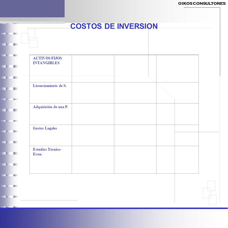 COSTOS DE INVERSION ACTIVOS FIJOS INTANGIBLES Licenciamiento de S. Adquisición de una P. Gastos Legales Estudios Técnico- Econ. OIKOS CONSULTORES