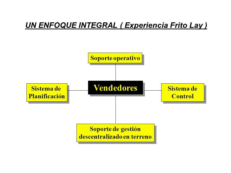 SISTEMA DE PLANIFICACIÓN Información codificada de la cartera de clientes Análisis de rentabilidad de las metas de venta Análisis por categoría, según