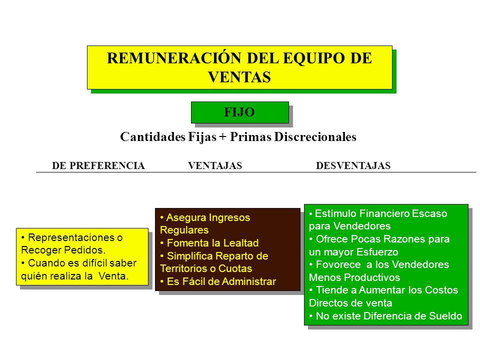 SISTEMA DE CONTROL DE LA GESTIÓN DE VENTAS Control de ventas vs. planes según cada territorio y vendedores / por línea de productos. Análisis de renta