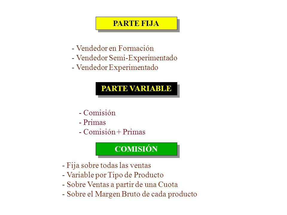 REMUNERACIÓN DEL EQUIPO DE VENTAS SISTEMA MIXTO Combinación de Fijo con otros Incentivos DESVENTAJAS VENTAJAS - Sueldo Base + Comisiones sobre Ventas