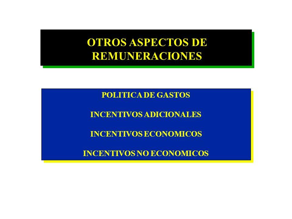 PARTE FIJA - Vendedor en Formación - Vendedor Semi-Experimentado - Vendedor Experimentado PARTE VARIABLE - Comisión - Primas - Comisión + Primas COMIS
