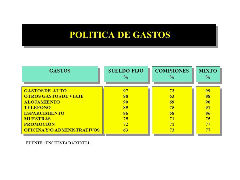 OTROS ASPECTOS DE REMUNERACIONES POLITICA DE GASTOS INCENTIVOS ADICIONALES INCENTIVOS ECONOMICOS INCENTIVOS NO ECONOMICOS POLITICA DE GASTOS INCENTIVO