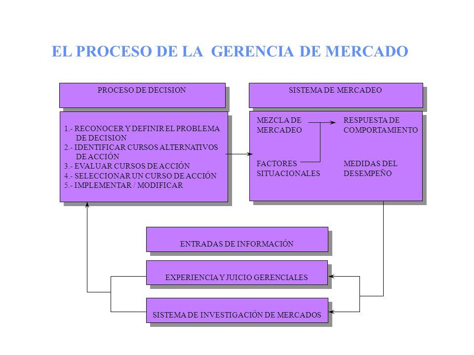 MODELO DEL SISTEMA DE MERCADO VARIABLES INDEPENDIENTES ( CAUSAS ) VARIABLES INDEPENDIENTES ( CAUSAS ) MEZCLA DE MERCADEO ( CONTROLABLES ) MEZCLA DE ME