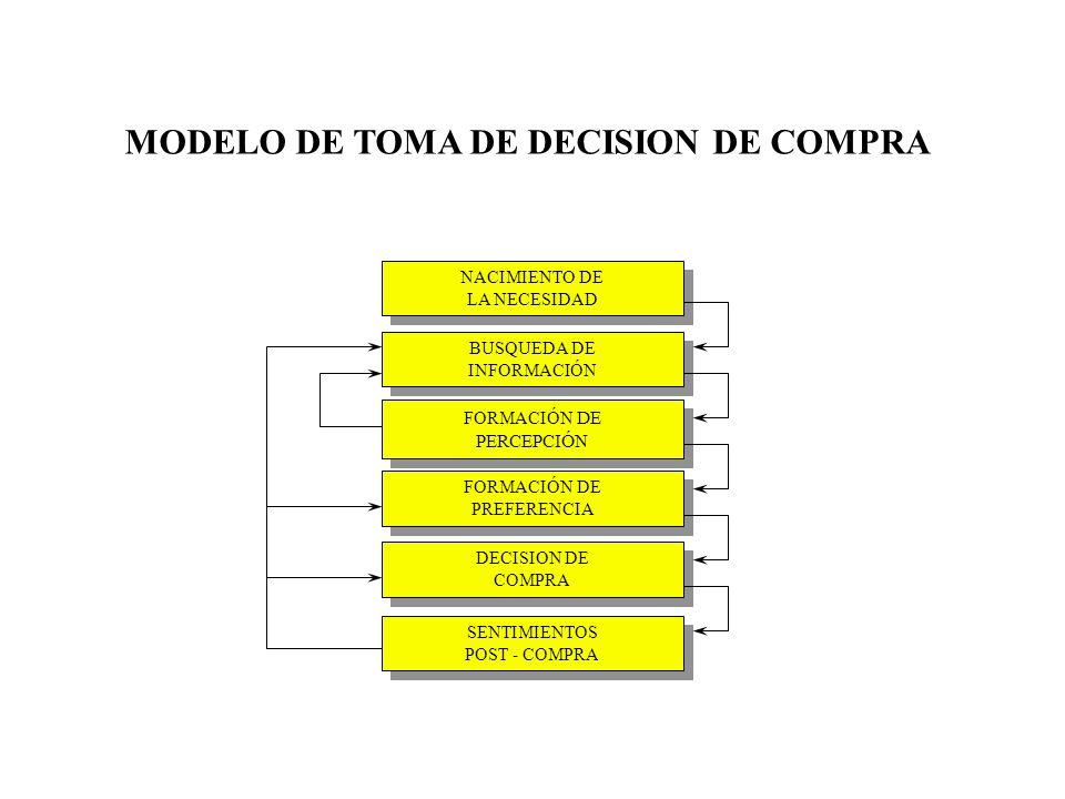EL PROCESO DE LA GERENCIA DE MERCADO PROCESO DE DECISION 1.- RECONOCER Y DEFINIR EL PROBLEMA DE DECISION 2.- IDENTIFICAR CURSOS ALTERNATIVOS DE ACCIÓN