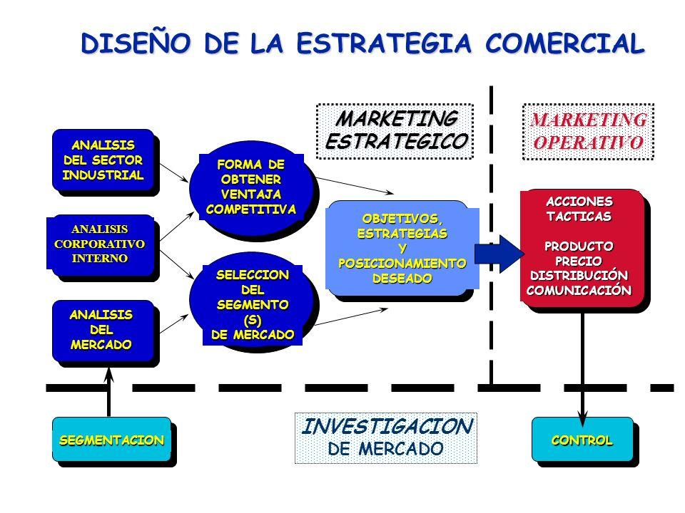 MARKETING (OTRA DEFINICIÓN) : MARKETING es la gran tarea empresarial de establecer; mantener y potenciar las relaciones con los clientes, que definire