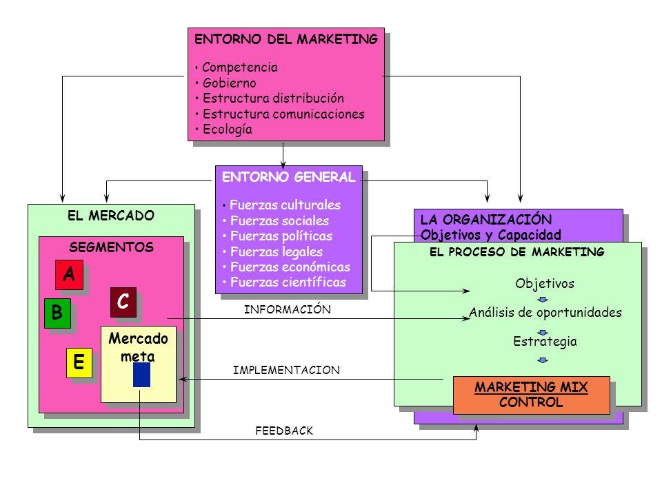 ANALISIS DEL SECTOR INDUSTRIAL ANALISISCORPORATIVOINTERNO ANALISISDELMERCADO SEGMENTACION FORMA DE OBTENERVENTAJACOMPETITIVA SELECCIONDEL SEGMENTO (S)