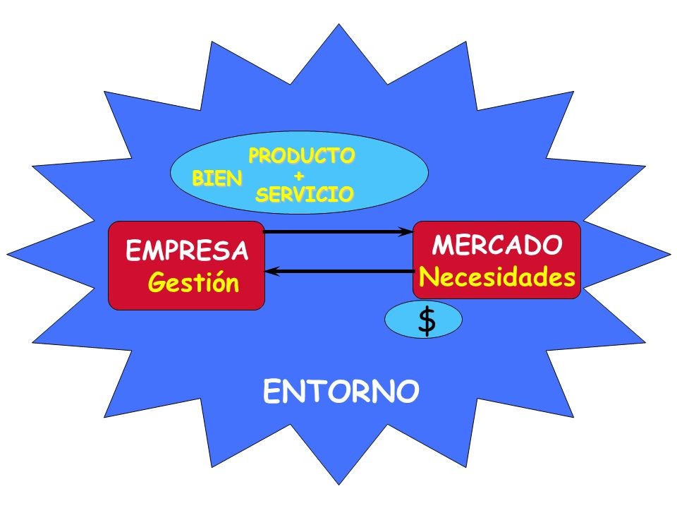 EL NACIMIENTO DEL NUEVO ENFOQUE DE MARKETING EL MERCADO MERCADOS GLOBALISTAS MERCADOS GLOBALISTAS EL CONSUMIDOR AUMENTO PODER ADQUISITIVO AUMENTO PODER ADQUISITIVO CONSUMIDOR MAS INFORMADO CONSUMIDOR MAS INFORMADO MAS CULTO MAS EXIGENTE MAS SOFISTICADO