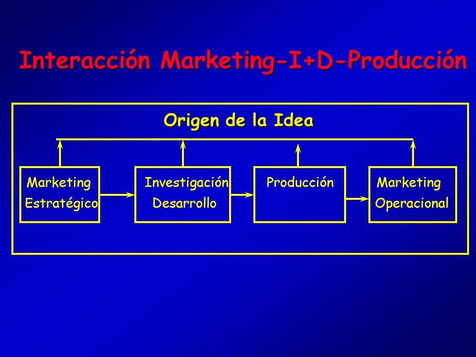 Las Dos Caras de la Gestión Marketing Marketing Estratégico Necesidades y Funciones División en Productos-Mercados Atractivo del Mercado Competitivida