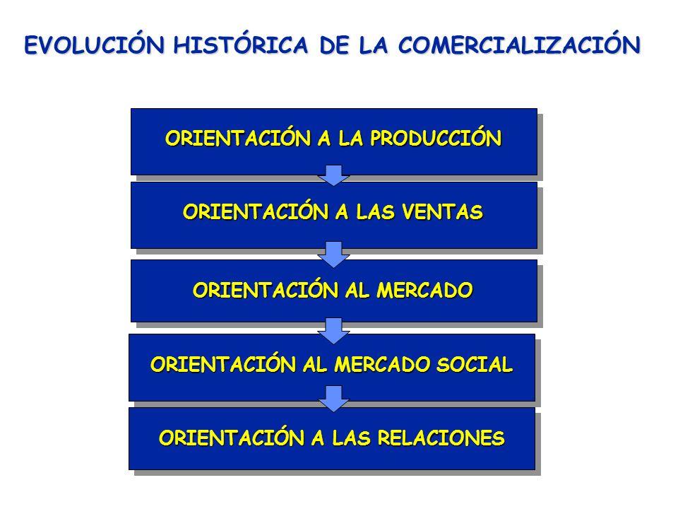 EVOLUCIÓN HISTÓRICA DE LA COMERCIALIZACIÓN ORIENTACIÓN A LA PRODUCCIÓN ORIENTACIÓN A LAS VENTAS ORIENTACIÓN AL MERCADO ORIENTACIÓN AL MERCADO SOCIAL ORIENTACIÓN A LAS RELACIONES