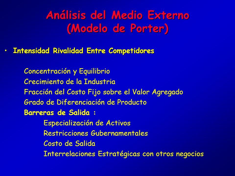 Análisis del Medio Externo (Modelo de Porter) Objetivo :Objetivo : Determinar Oportunidades y Amenazas de la Industria. Amenaza de Nuevos Participante
