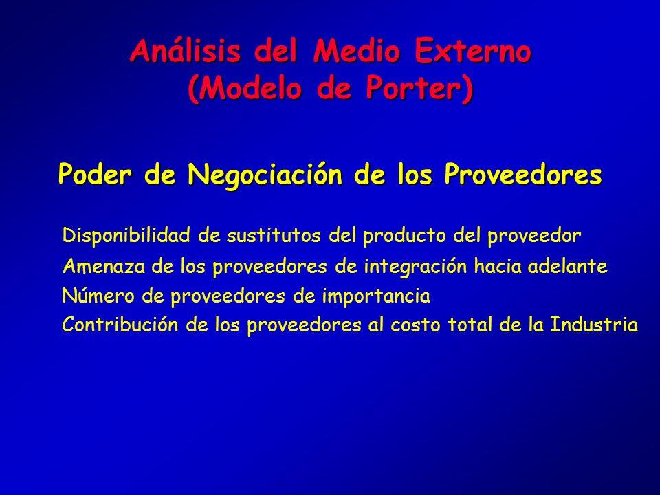 Análisis del Medio Externo (Modelo de Porter) Amenaza de SustitutosAmenaza de Sustitutos Disponibilidad de sustitutos cercanos Costos de Cambio para e
