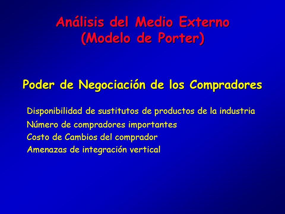 Análisis del Medio Externo (Modelo de Porter) Poder de Negociación de los Proveedores Disponibilidad de sustitutos del producto del proveedor Amenaza