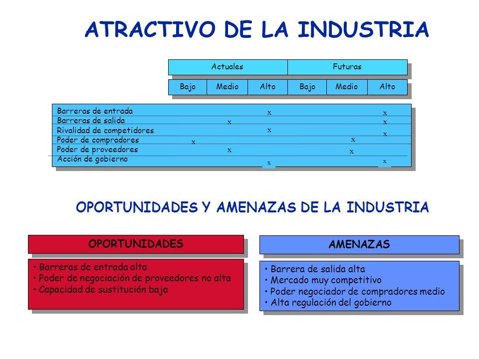 Análisis del Medio Externo (Modelo de Porter) Poder de Negociación de los Compradores Disponibilidad de sustitutos de productos de la industria Número
