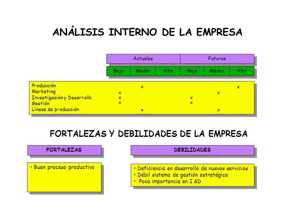 Análisis Corporativo Interno Determinar las Fortalezas y Debilidades del la corporación en términos relativos a los principales competidores, con el f