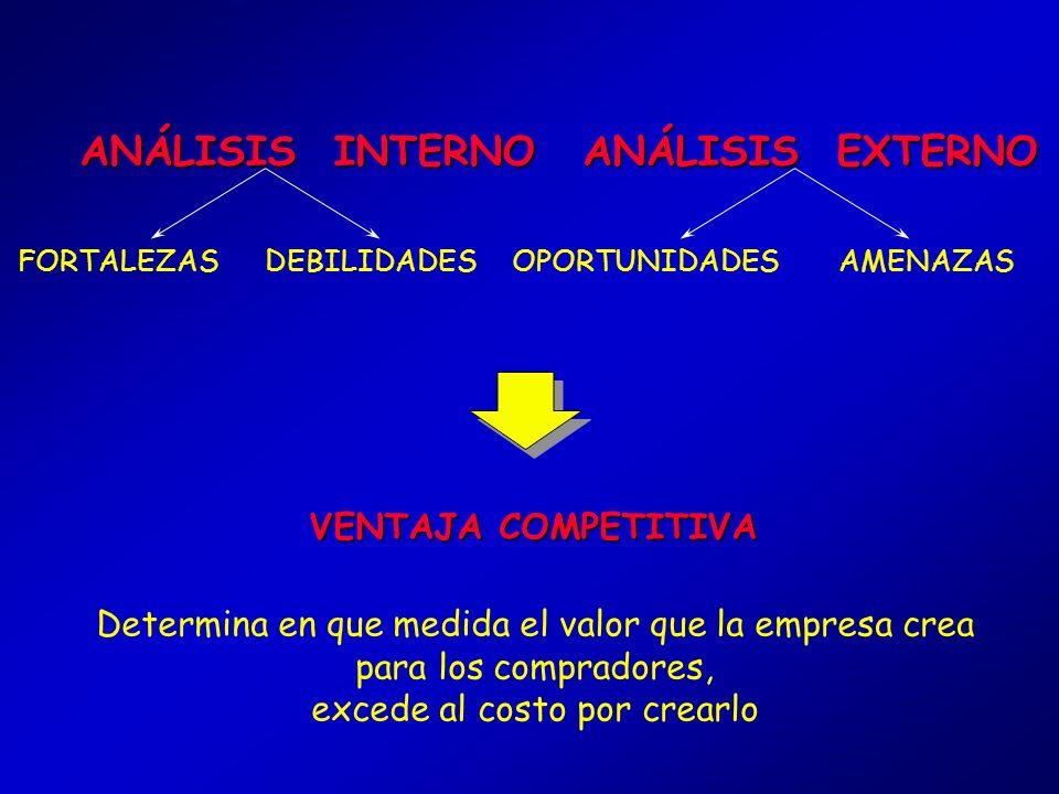 Actuales Futuras FORTALEZAS Y DEBILIDADES DE LA EMPRESA Bajo Medio Alto Bajo Medio Alto Producción Marketing Investigación y Desarrollo Gestión Líneas
